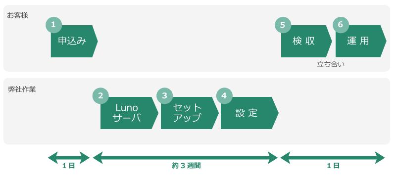 Luno24スケジュール