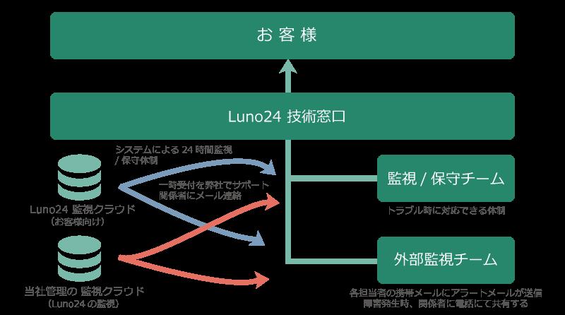 Luno24サポート体制